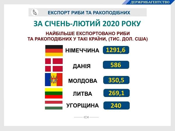 Грошові надходження від експорту української риби та ракоподібних склали майже 3,5 млн дол. США